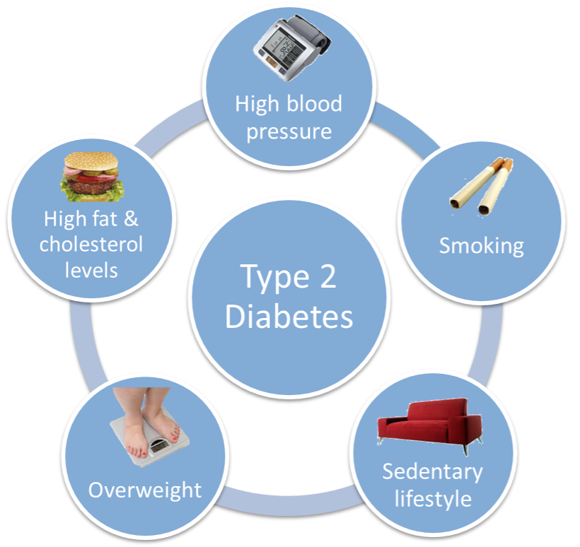 About Type 2 Diabetes  80/20 Wellness Plan