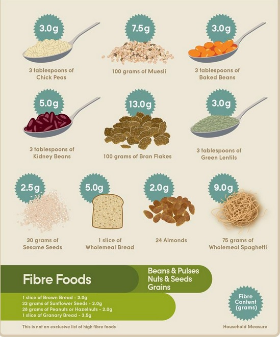 Weight loss food recipes
